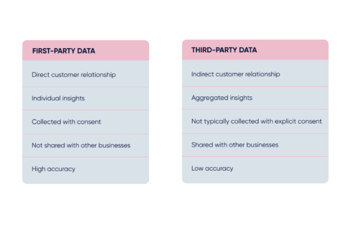 The comparison of first-party data vs third-party data