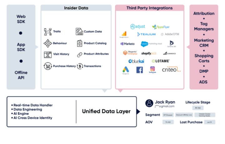 The image that shows the comparison of Insider's platform and third-party platforms for CDP