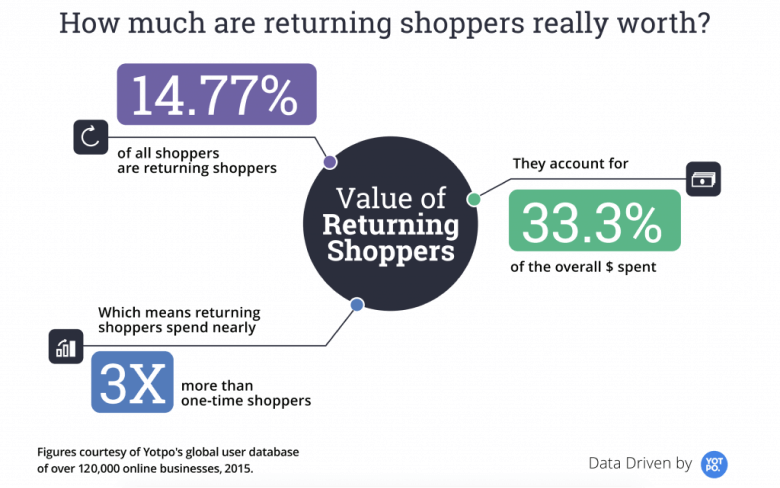 The numbers that shows value of returning shoppers
