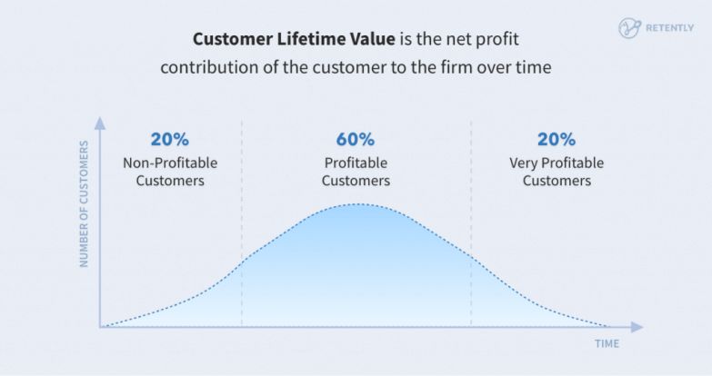 The graphic that shows the customer lifetime value net profit contribution over time