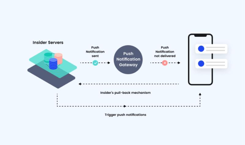 Push Amplification solution
