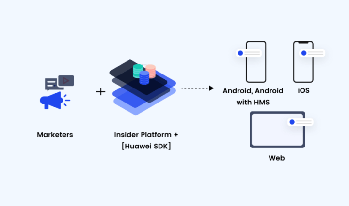 Huawei SDK
