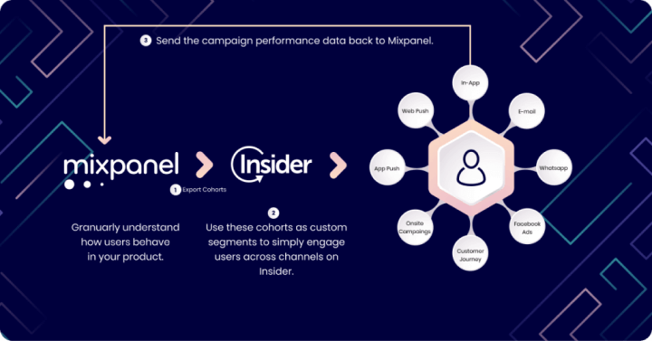 mixpanel and insider