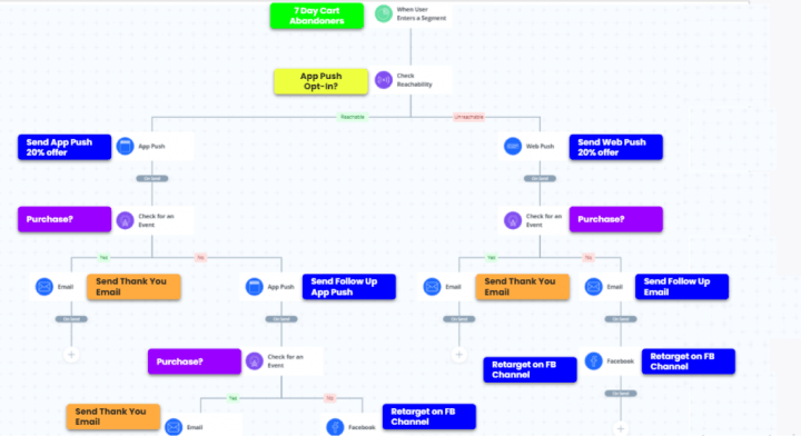 user journey on different channels