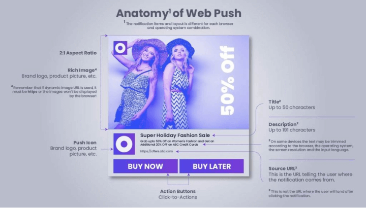 Image explaning the anatomy of a web push notification on website