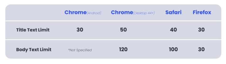 Image explaining the recommended-description character limit of a web push notification on browsers