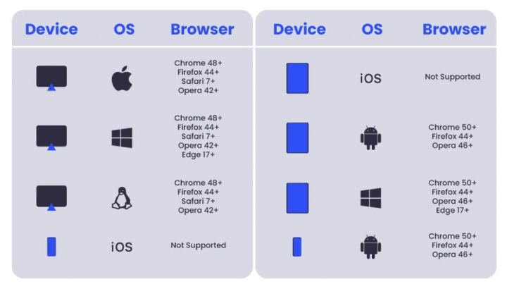 Image explaning browsers that support web push notifications on website