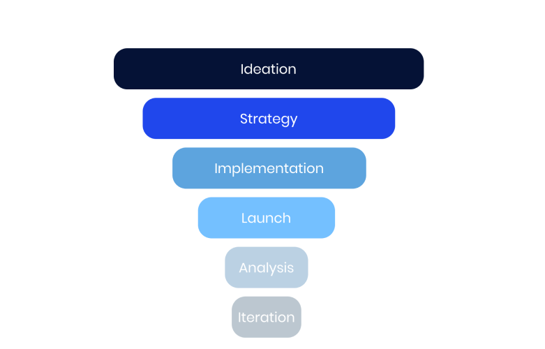 funnel stages