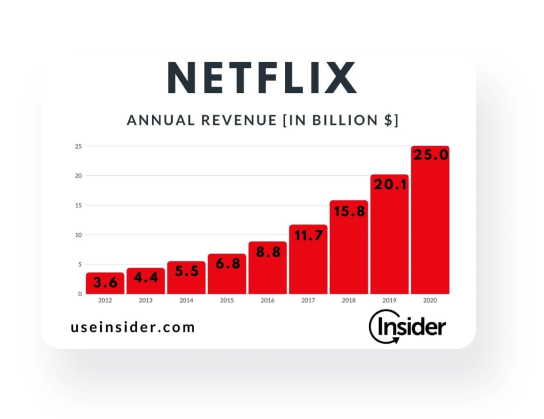 The table that shows annual revenue of Netflix