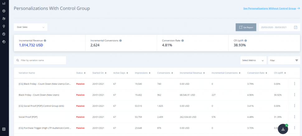Insider's product that is an extensive dashboard to track all ROI-first personalization metrics in one single view