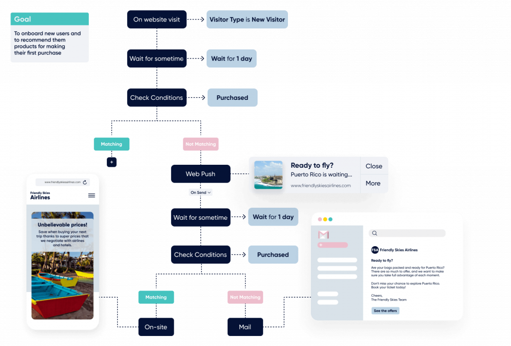 The image that shows when someone visited a store the first time, some sample questions that you can ask if they want to receive push notifications about sales and new arrivals via desktop and mobile web.