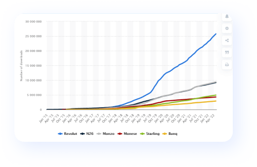 The graphic that shows the number of Neobanks' downloads